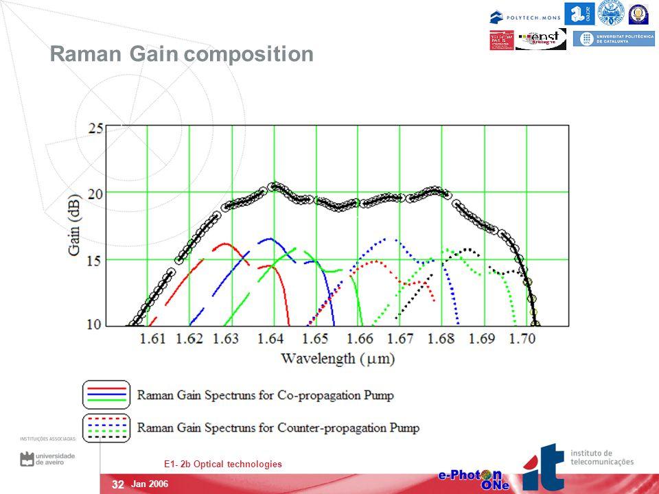 32 E1- 2b Optical technologies Jan 2006 Raman Gain composition