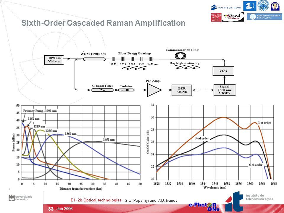 33 E1- 2b Optical technologies Jan 2006 Sixth-Order Cascaded Raman Amplification S.B.