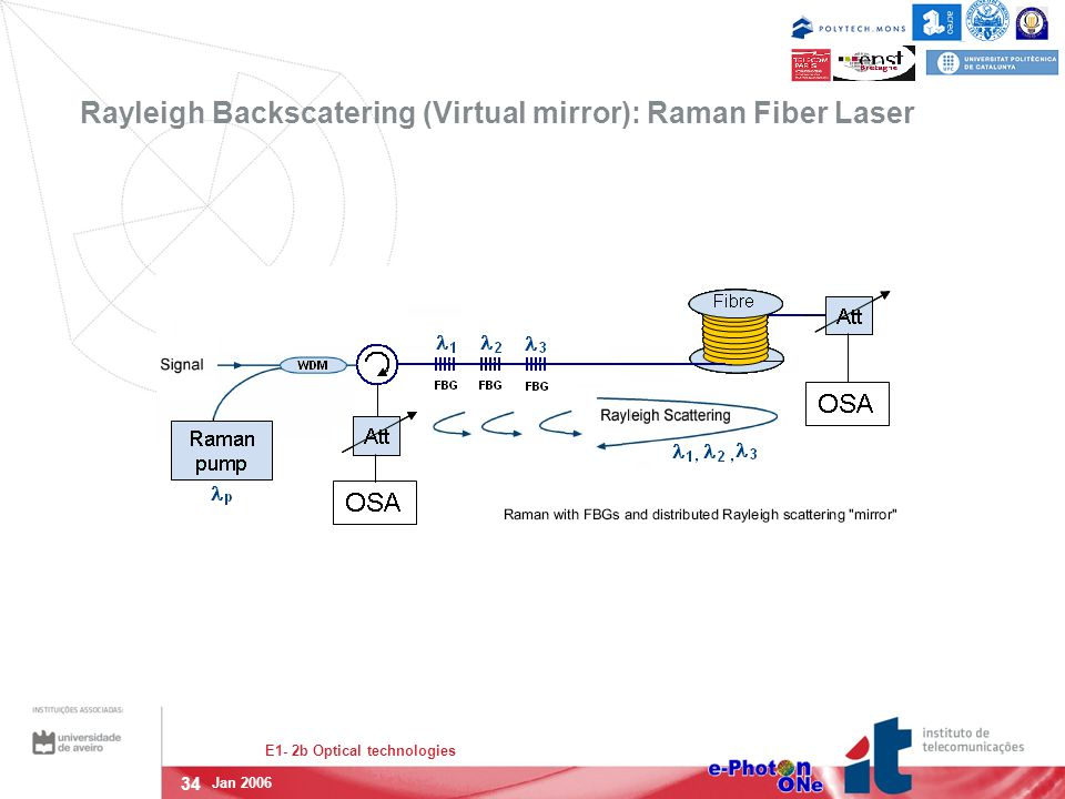 34 E1- 2b Optical technologies Jan 2006 Rayleigh Backscatering (Virtual mirror): Raman Fiber Laser