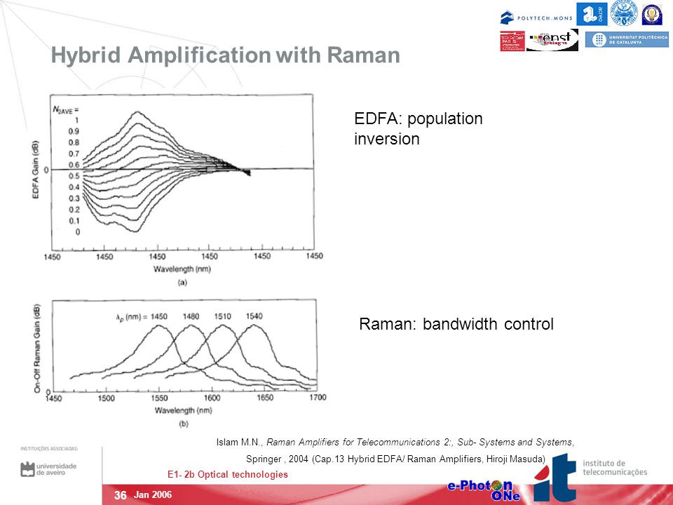 36 E1- 2b Optical technologies Jan 2006 Hybrid Amplification with Raman EDFA: population inversion Raman: bandwidth control Islam M.N., Raman Amplifiers for Telecommunications 2:, Sub- Systems and Systems, Springer, 2004 (Cap.13 Hybrid EDFA/ Raman Amplifiers, Hiroji Masuda)