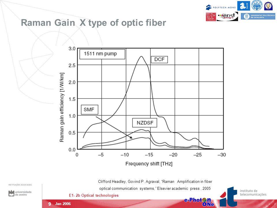 9 E1- 2b Optical technologies Jan 2006 Raman Gain X type of optic fiber Clifford Headley, Govind P.