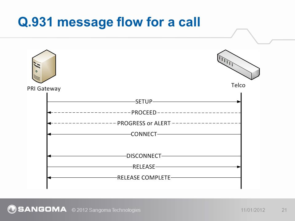 Q.931 message flow for a call 11/01/2012© 2012 Sangoma Technologies21