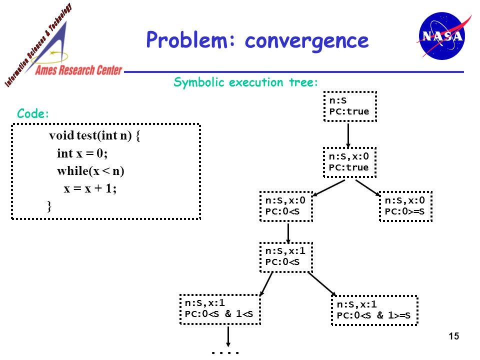 15 Problem: convergence Symbolic execution tree: void test(int n) { int x = 0; while(x < n) x = x + 1; } Code: n:S PC:true n:S,x:0 PC:true n:S,x:1 PC:0<S n:S,x:0 PC:0<S n:S,x:0 PC:0>=S n:S,x:1 PC:0 =S n:S,x:1 PC:0<S & 1<S....