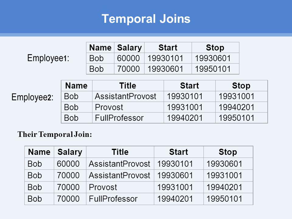Temporal Joins NameSalaryStartStop Bob600001993010119930601 Bob700001993060119950101 NameTitleStartStop BobAssistantProvost199301011993100