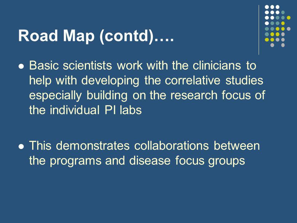 Road Map (contd)….