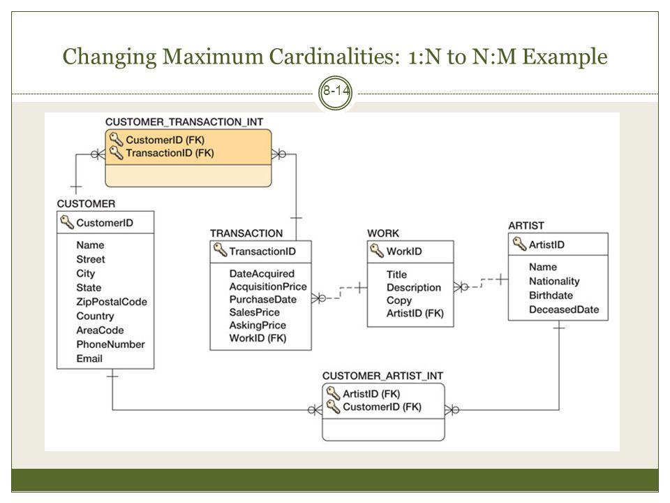 Changing Maximum Cardinalities: 1:N to N:M Example 8-14