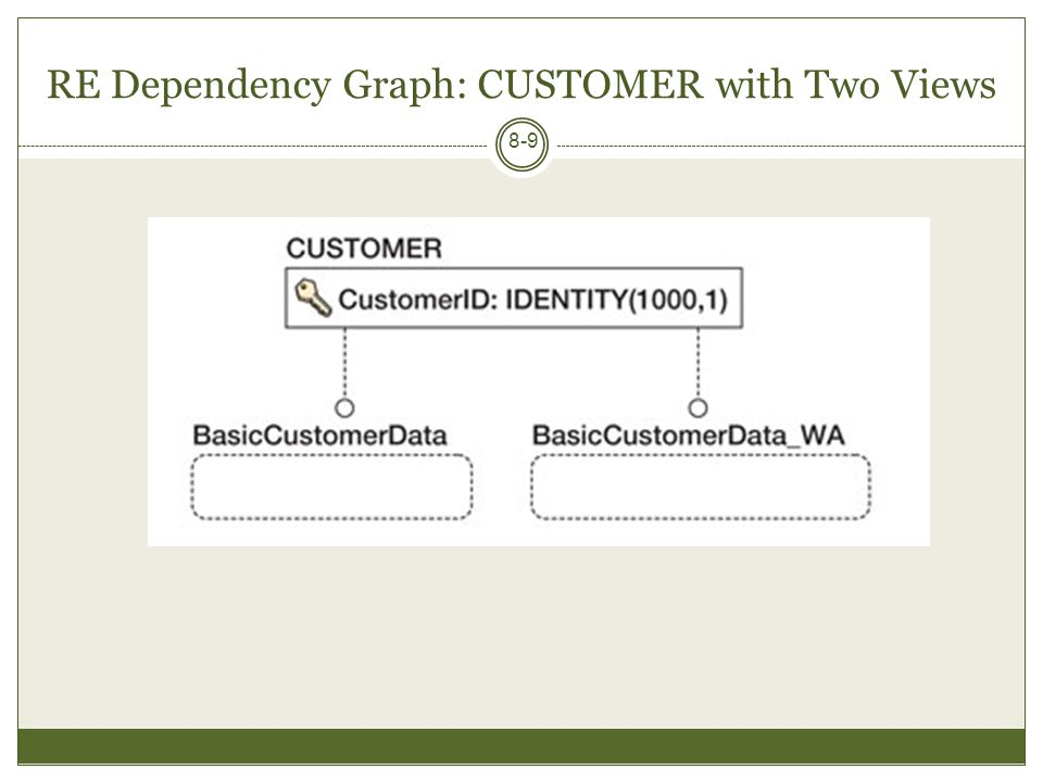 RE Dependency Graph: Tables and Views [Incomplete] 8-10