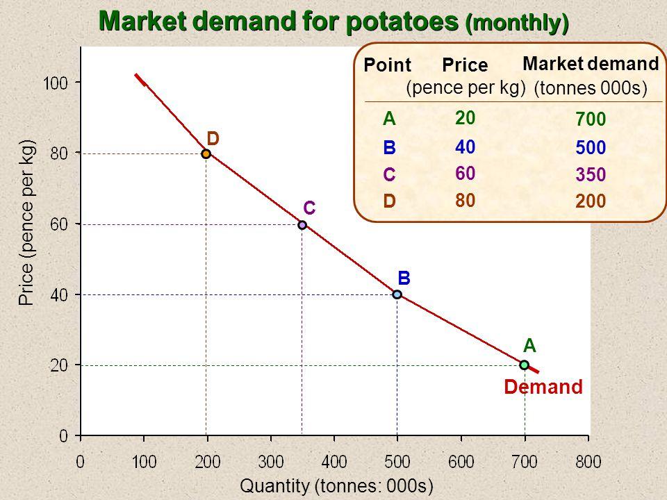 Quantity (tonnes: 000s) Price (pence per kg) Price (pence per kg) 20 40 60 80 Market demand (tonnes 000s) 700 500 350 200 ABCDABCD Point A B C D Demand Market demand for potatoes (monthly)