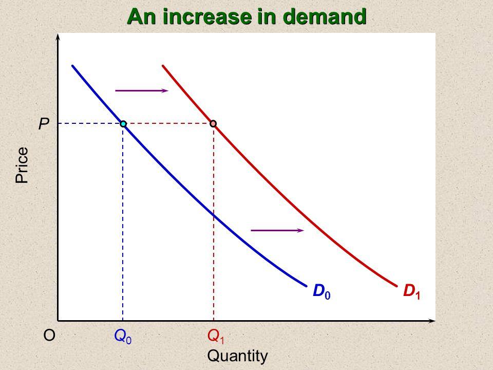 D1D1 Price P OQ0Q0 Q1Q1 Quantity An increase in demand D0D0