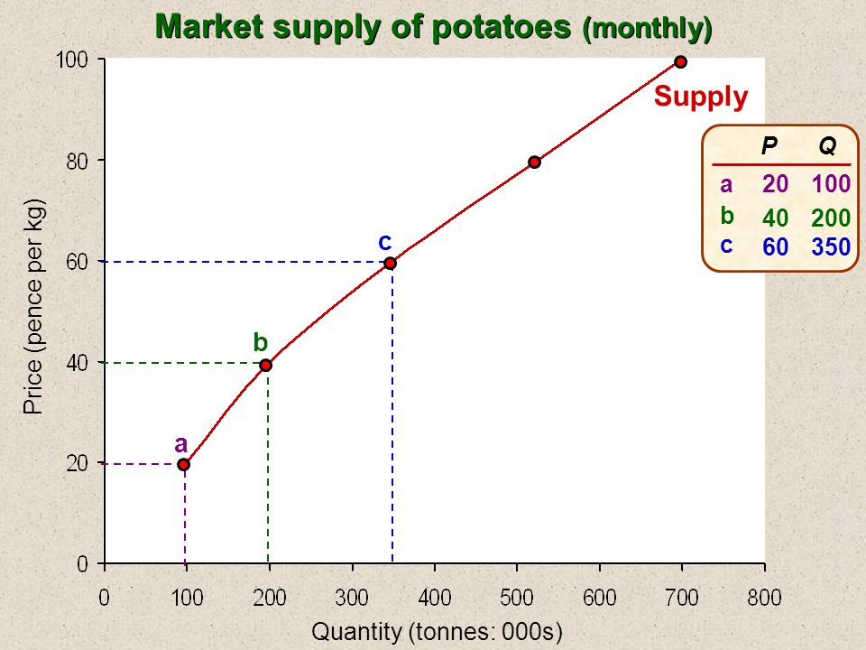 Price (pence per kg) Quantity (tonnes: 000s) Supply a b c P 20 40 60 Q 100 200 350 abcabc Market supply of potatoes (monthly)