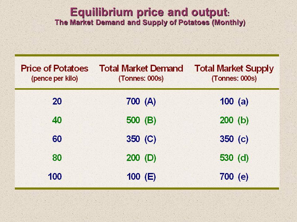 Equilibrium price and output : The Market Demand and Supply of Potatoes (Monthly)