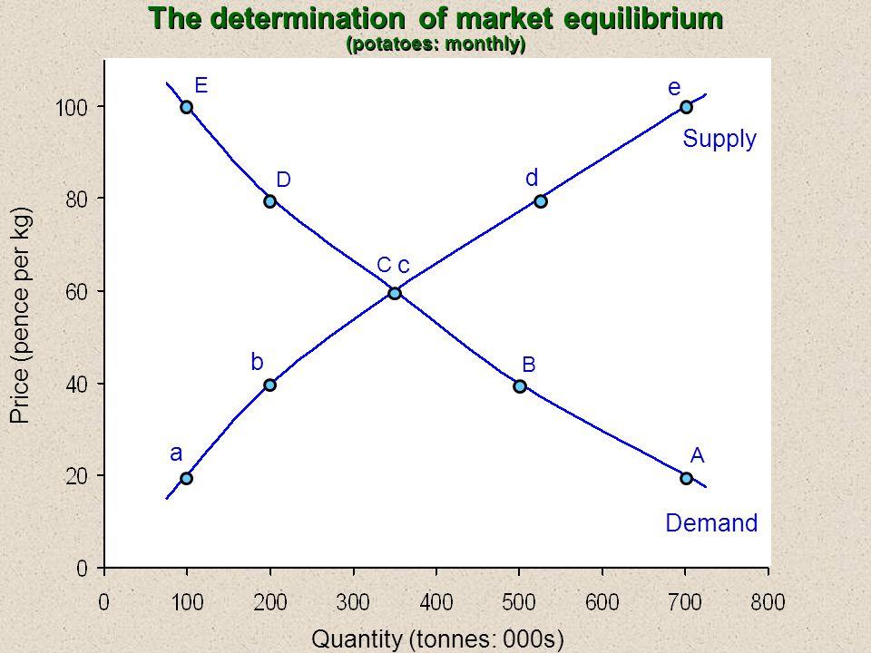 The determination of market equilibrium (potatoes: monthly) Quantity (tonnes: 000s) E D C B A a b c d e Supply Demand Price (pence per kg)