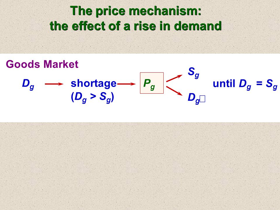 Goods Market DgDg  shortage (D g > S g ) PgPg  SgSg  DgDg  until D g = S g The price mechanism: the effect of a rise in demand The price mechanism: the effect of a rise in demand
