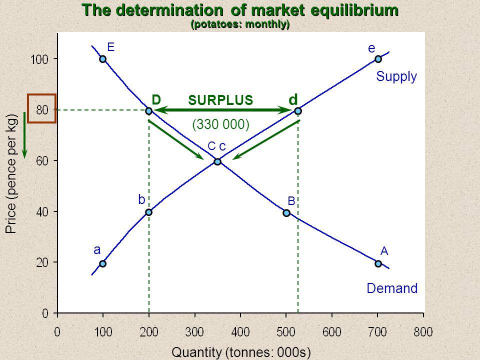 Quantity (tonnes: 000s) E C B A a b c e Supply Demand Price (pence per kg) D d SURPLUS (330 000) The determination of market equilibrium (potatoes: monthly)