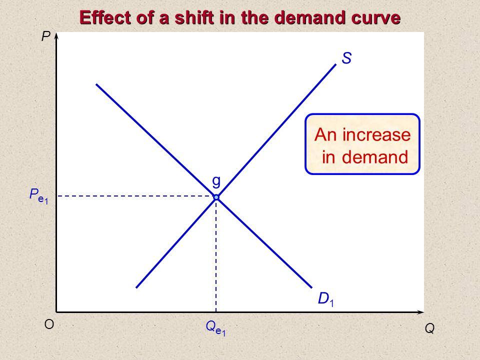 P Q O Pe1Pe1 Qe1Qe1 S D1D1 g Effect of a shift in the demand curve An increase in demand