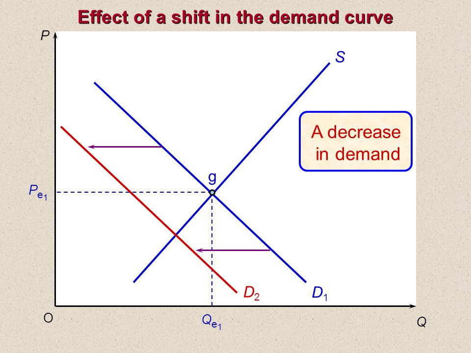 P Q O Pe1Pe1 Qe1Qe1 S D1D1 D2D2 g A decrease in demand Effect of a shift in the demand curve