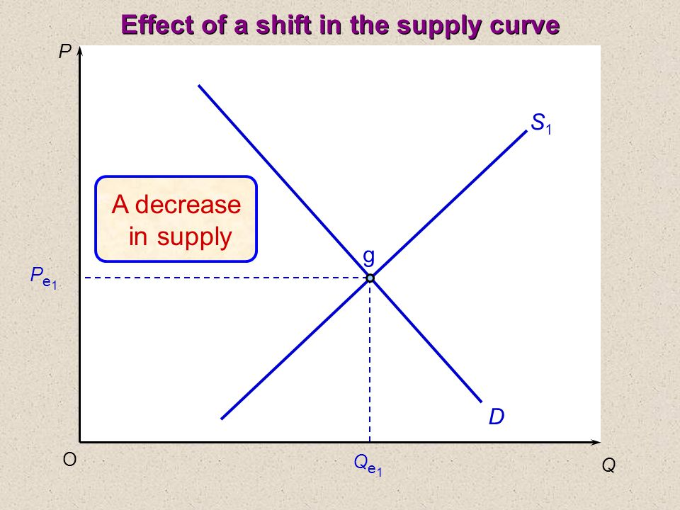 P Q O Pe1Pe1 Qe1Qe1 D S1S1 g Effect of a shift in the supply curve A decrease in supply