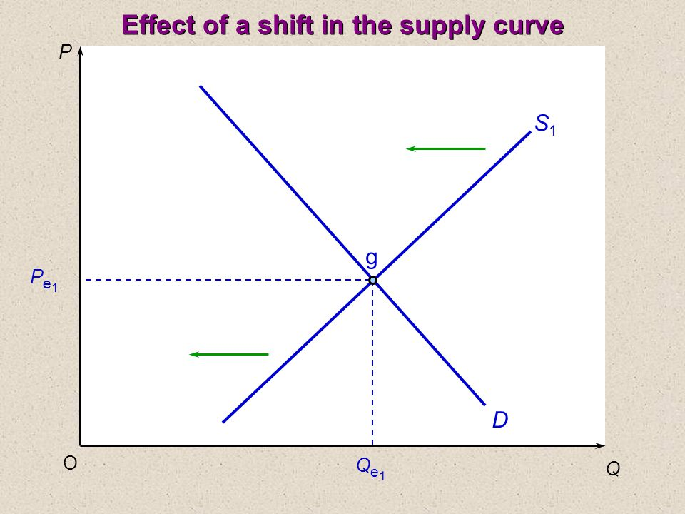 P Q O Pe1Pe1 Qe1Qe1 D S1S1 g Effect of a shift in the supply curve