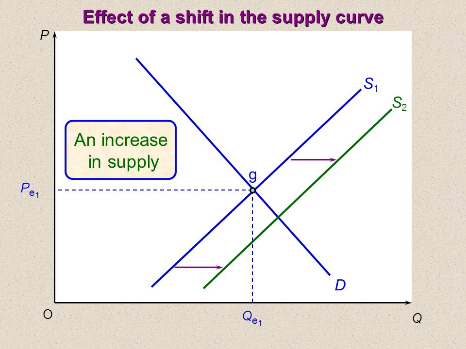 P Q O Pe1Pe1 Qe1Qe1 D S1S1 g An increase in supply S2S2 Effect of a shift in the supply curve