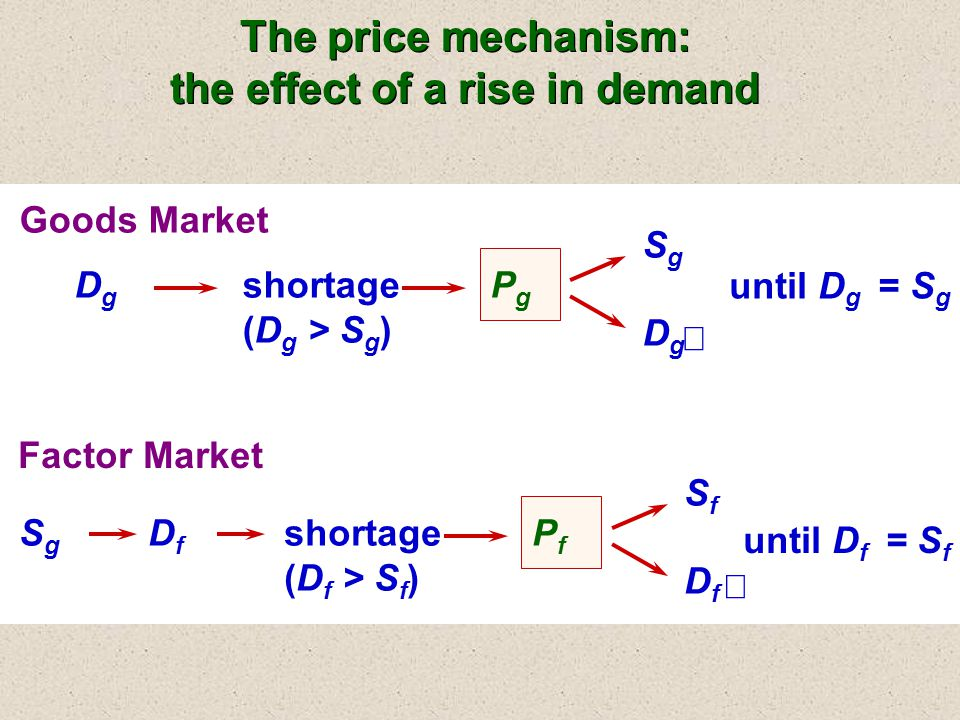 Goods Market DgDg  shortage (D g > S g ) PgPg  SgSg  DgDg  until D g = S g Factor Market SgSg  SfSf  DfDf  until D f = S f  DfDf shortage (D f > S f ) PfPf  The price mechanism: the effect of a rise in demand The price mechanism: the effect of a rise in demand