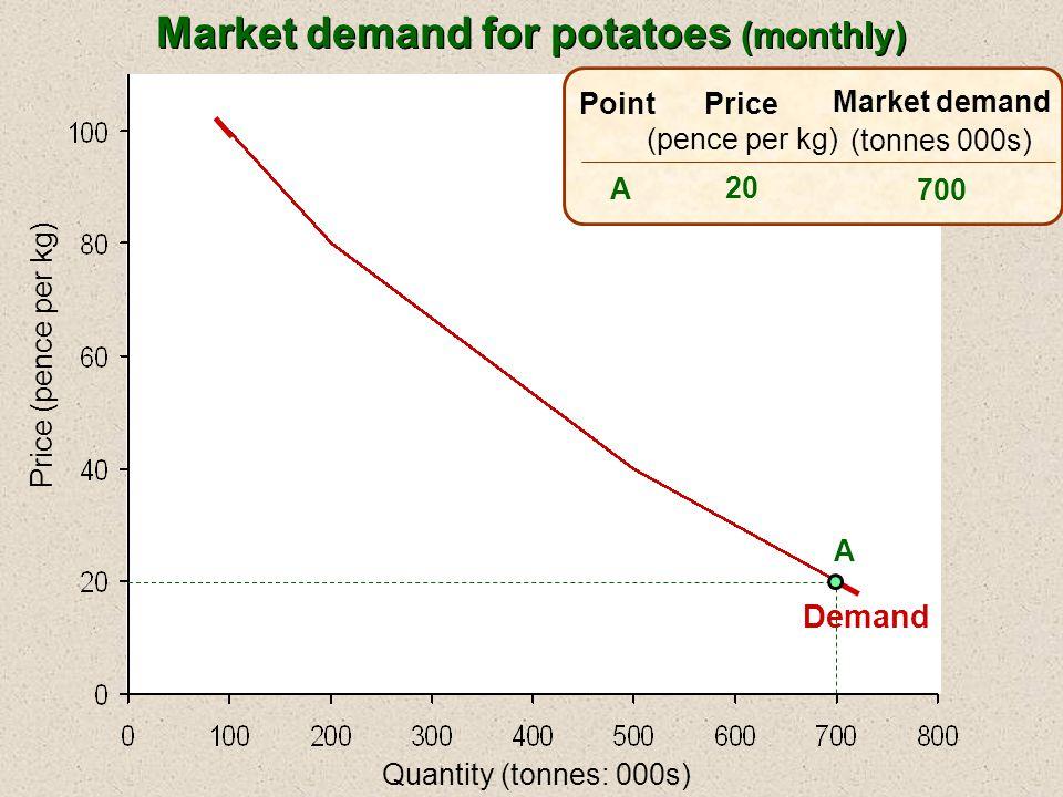 Quantity (tonnes: 000s) Price (pence per kg) Price (pence per kg) 20 40 Market demand (tonnes 000s) 700 500 ABAB Point A B Demand Market demand for potatoes (monthly)