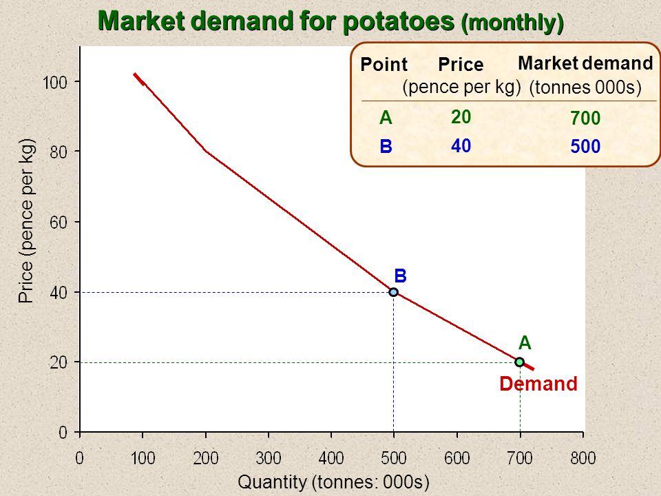 Quantity (tonnes: 000s) Price (pence per kg) Price (pence per kg) 20 40 60 Market demand (tonnes 000s) 700 500 350 ABCABC Point A B C Demand Market demand for potatoes (monthly)