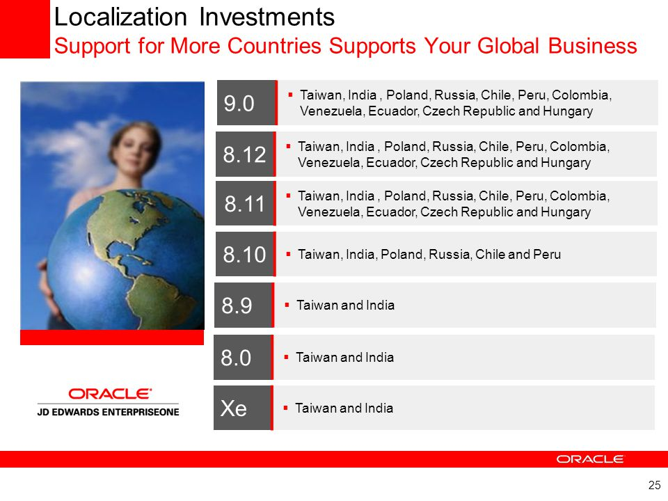 25 Localization Investments Support for More Countries Supports Your Global Business 8.9  Taiwan and India 8.10  Taiwan, India, Poland, Russia, Chil
