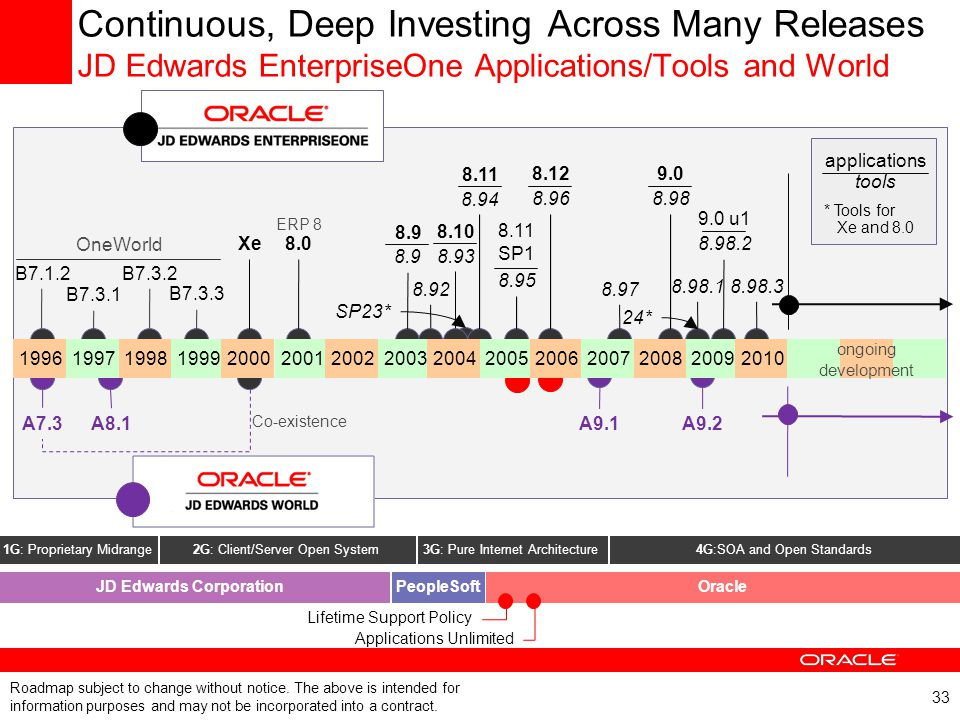 33 Continuous, Deep Investing Across Many Releases JD Edwards EnterpriseOne Applications/Tools and World 1G: Proprietary Midrange 2G: Client/Server Op