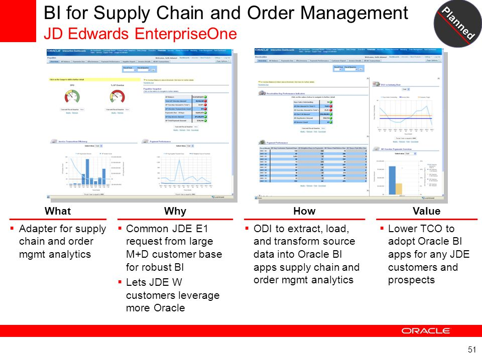 51 BI for Supply Chain and Order Management JD Edwards EnterpriseOne WhatWhyHowValue  Adapter for supply chain and order mgmt analytics  Common JDE