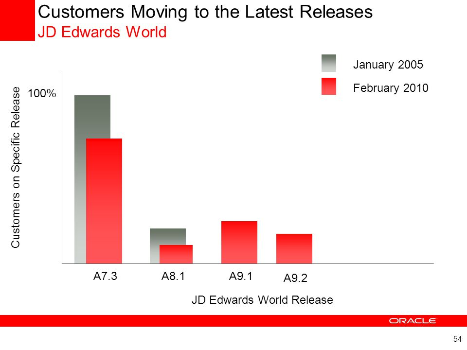 54 Customers Moving to the Latest Releases JD Edwards World A7.3A8.1 A9.1 JD Edwards World Release Customers on Specific Release A9.2 100% January 200