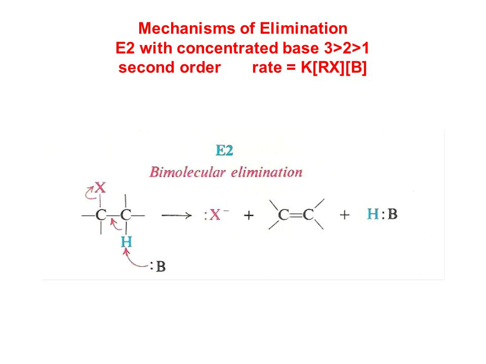 Mechanisms of Elimination E2 with concentrated base 3>2>1 second order rate = K[RX][B]