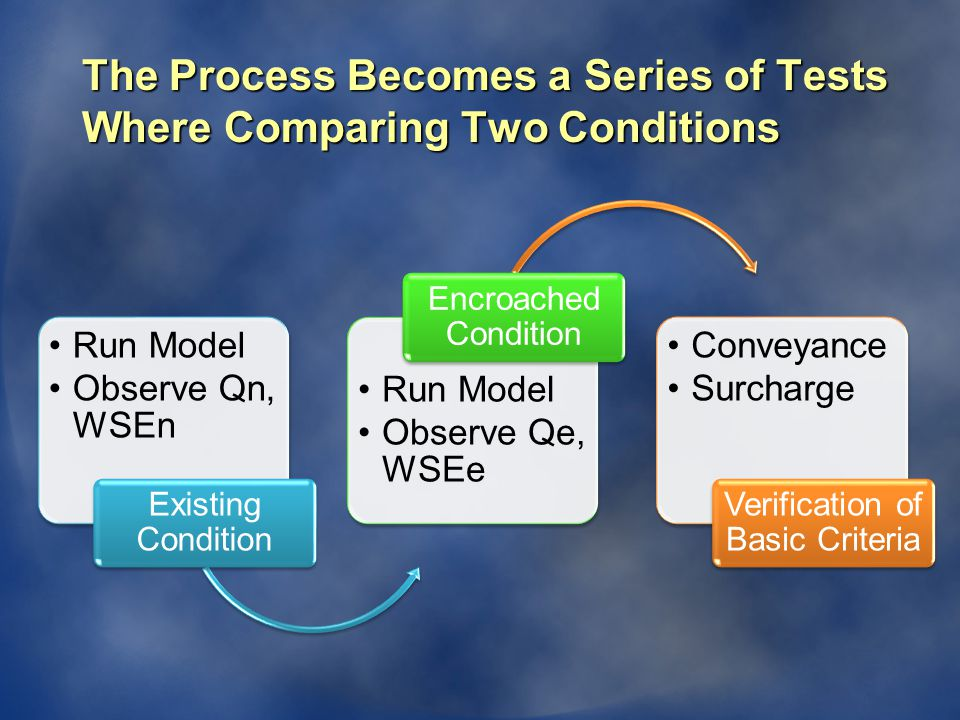 Run Model Observe Qn, WSEn Existing Condition Run Model Observe Qe, WSEe Encroached Condition Conveyance Surcharge Verification of Basic Criteria The Process Becomes a Series of Tests Where Comparing Two Conditions