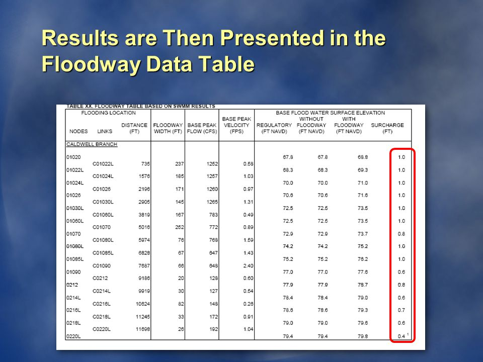 Results are Then Presented in the Floodway Data Table