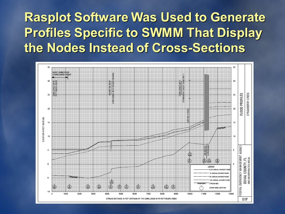 Rasplot Software Was Used to Generate Profiles Specific to SWMM That Display the Nodes Instead of Cross-Sections