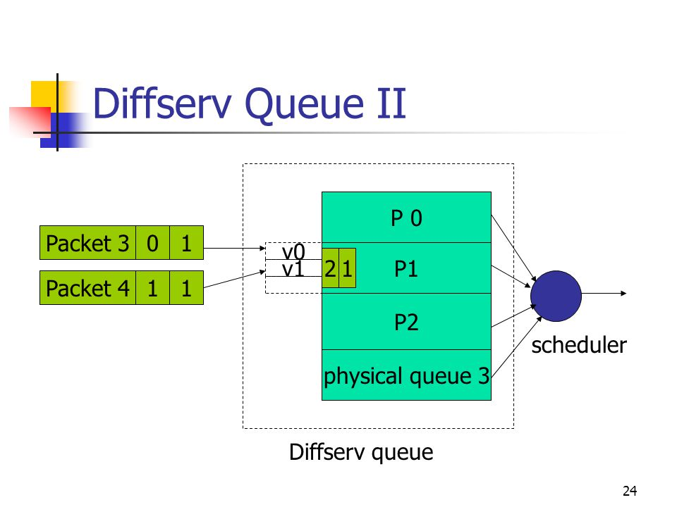 24 Diffserv Queue II Packet 411Packet 310 P 0 P1 P2 physical queue 3 Diffserv queue v1 v0 scheduler 12