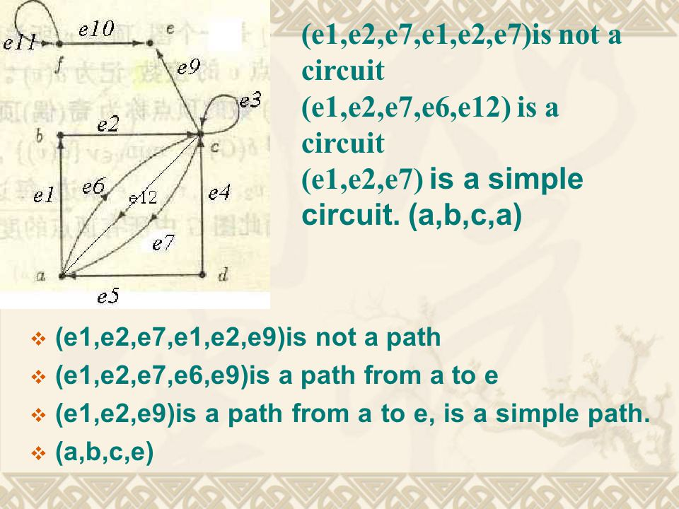  (e1,e2,e7,e1,e2,e9)is not a path  (e1,e2,e7,e6,e9)is a path from a to e  (e1,e2,e9)is a path from a to e, is a simple path.