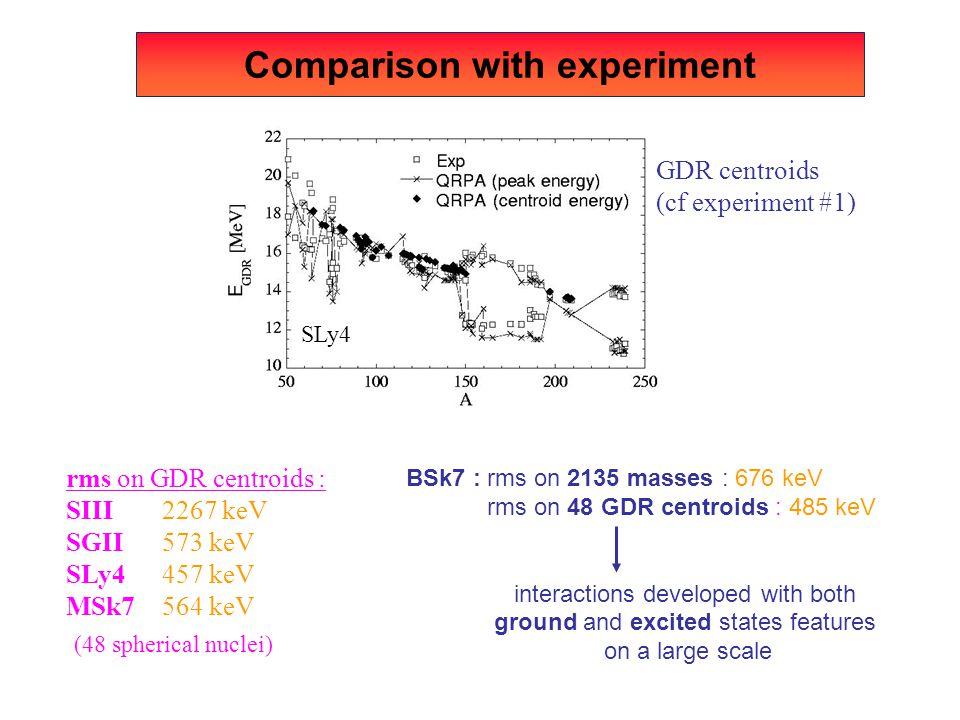 PRELIMINARY E* (MeV) N (/500 keV) 56 Ni excitation energy spectrum Charlotte Monrozeau PhD thesis