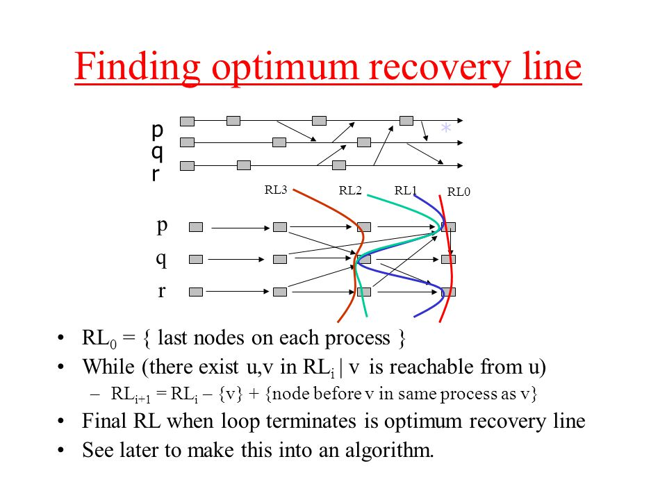 Finding optimum recovery line RL 0 = { last nodes on each process } While (there exist u,v in RL i | v is reachable from u) –RL i+1 = RL i – {v} + {node before v in same process as v} Final RL when loop terminates is optimum recovery line See later to make this into an algorithm.