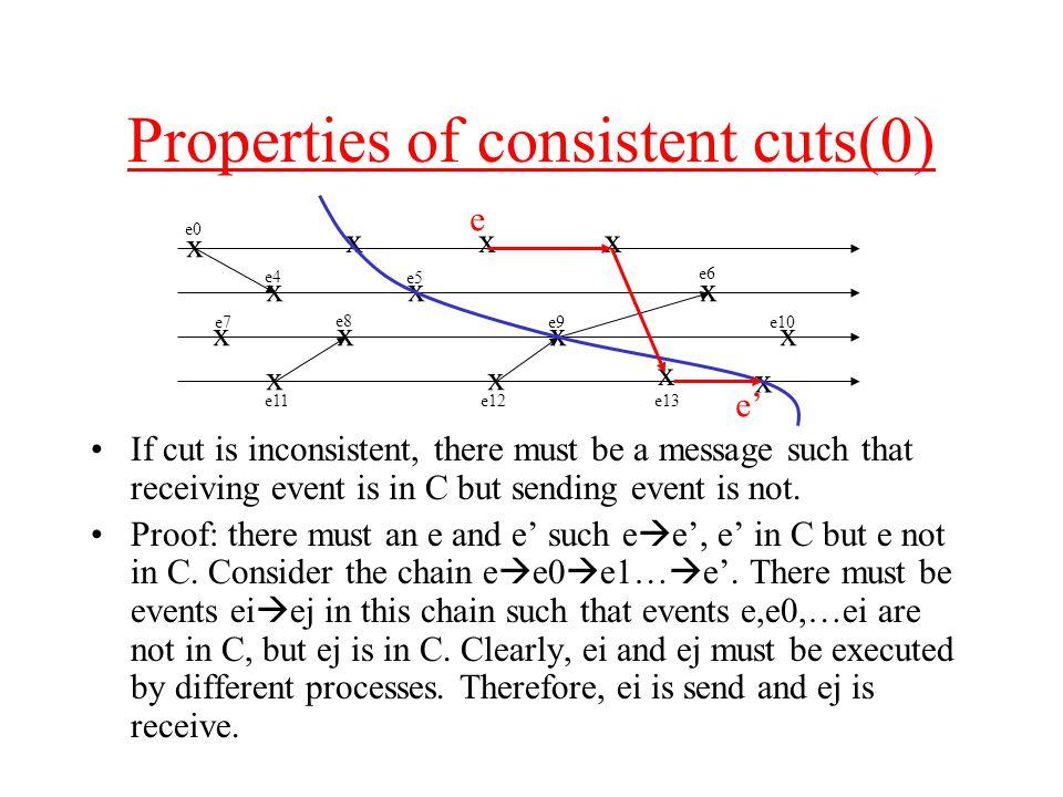 Properties of consistent cuts(0) If cut is inconsistent, there must be a message such that receiving event is in C but sending event is not.