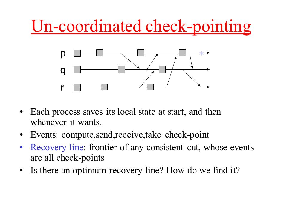 Check-point Dependency Graph Nodes –One for each local check-point –One for current state of each surviving process Edges: one for each message (e,e') from some P to Q –Source is node for last check-point on P that happened before e –Destination is node n on Q for first check-point/current state such that e' happened before n p q r * p q r