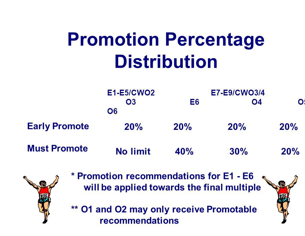Promotion Percentage Distribution E1-E5/CWO2 E7-E9/CWO3/4 O3 E6 O4 O5- O6 Early Promote Must Promote 20% 20% 20% 20% No limit 40% 30% 20% * Promotion