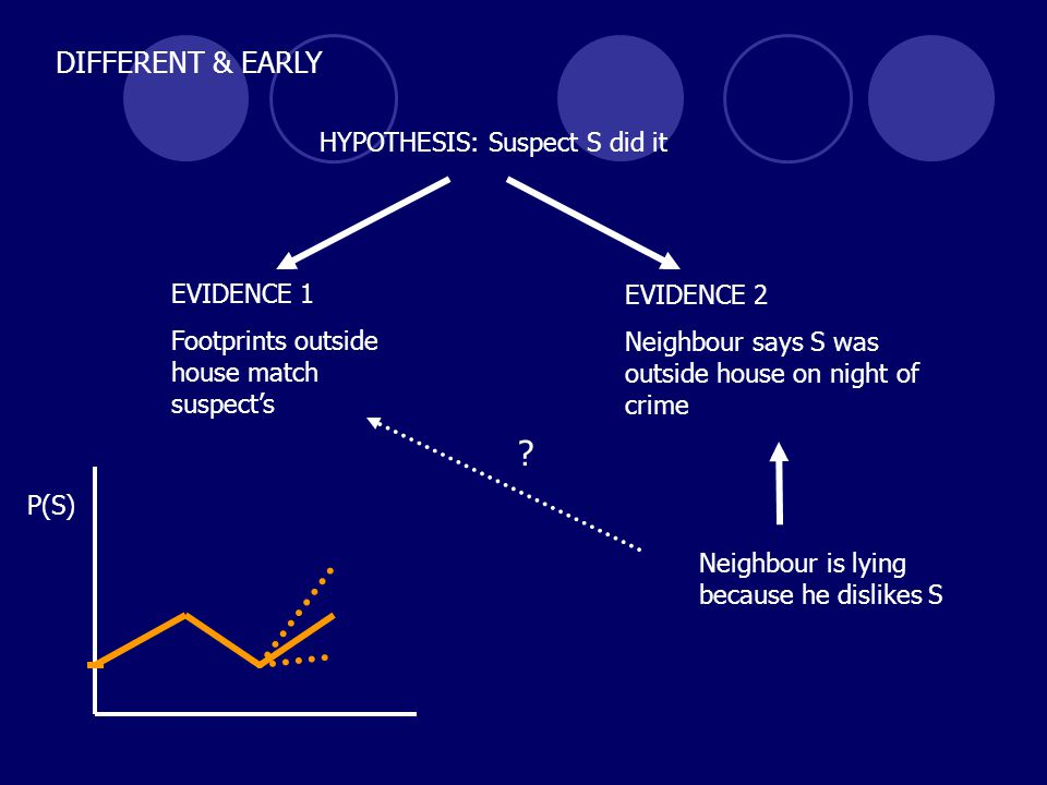 HYPOTHESIS: Suspect S did it DIFFERENT & EARLY EVIDENCE 2 Neighbour says S was outside house on night of crime Neighbour is lying because he dislikes S EVIDENCE 1 Footprints outside house match suspect's .