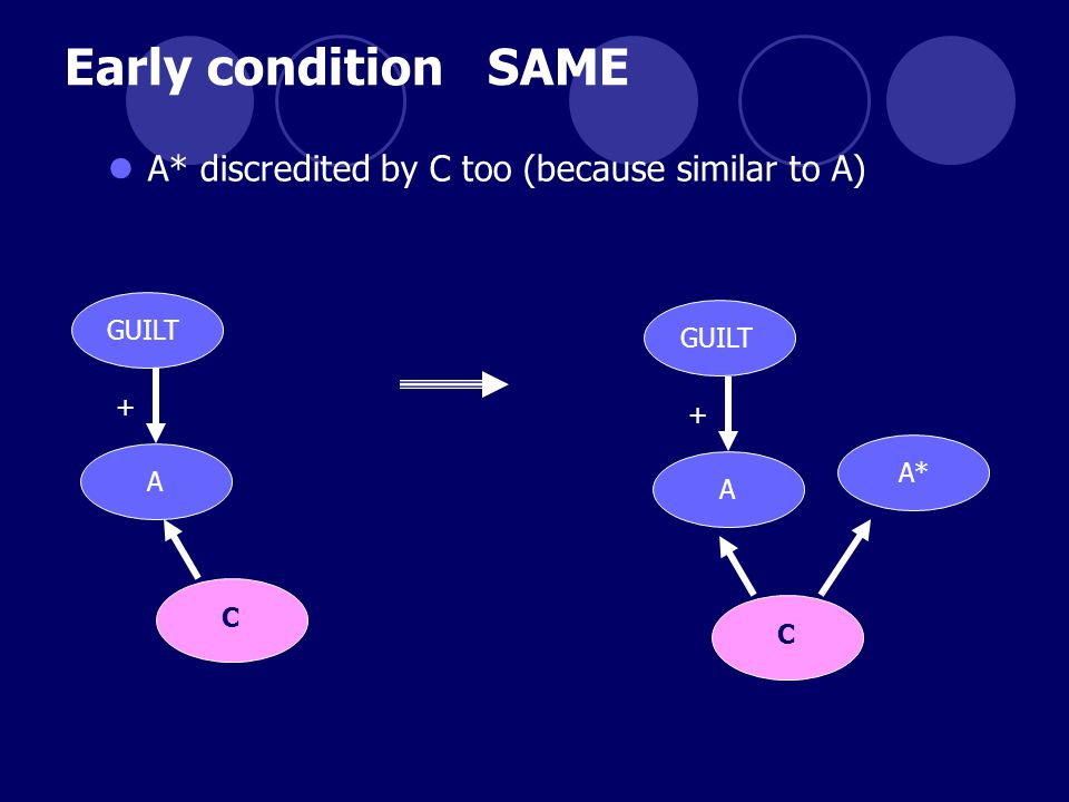 Early condition SAME GUILT A + A* A* discredited by C too (because similar to A) C GUILT A + C