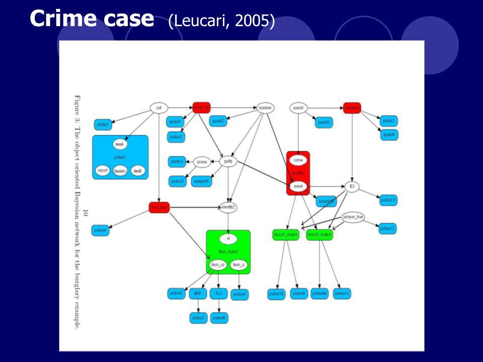 Crime case (Leucari, 2005)