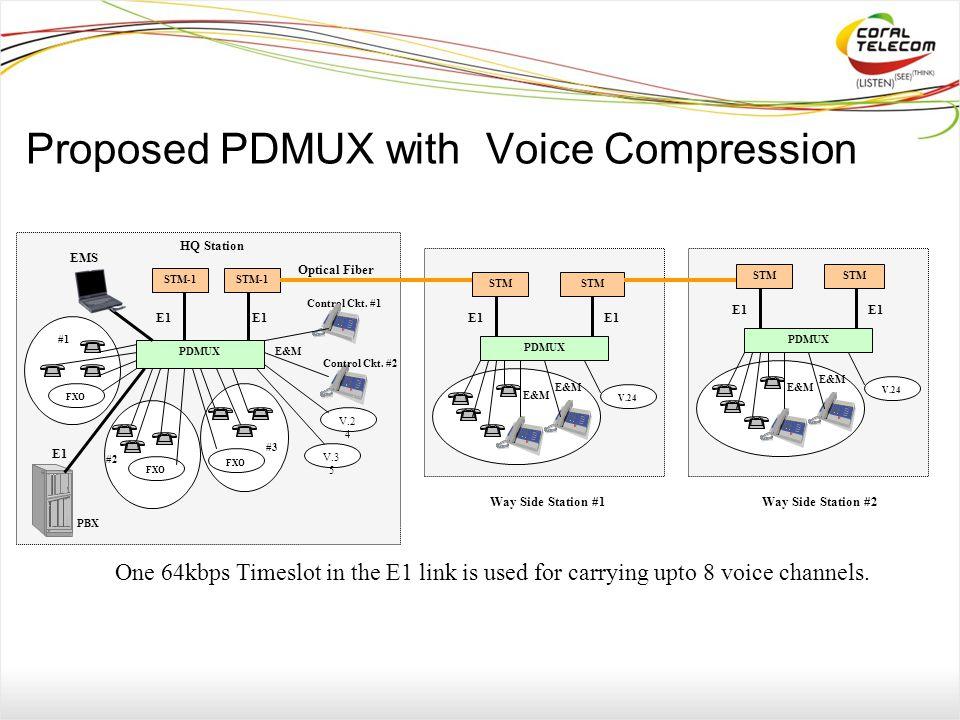 Proposed PDMUX with Voice Compression STM-1 PDMUX E1 Optical Fiber EMS Control Ckt.