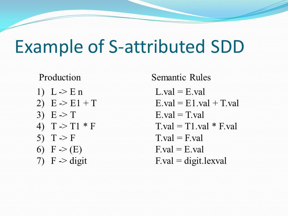 Example of S-attributed SDD 1)L -> E n 2)E -> E1 + T 3)E -> T 4)T -> T1 * F 5)T -> F 6)F -> (E) 7)F -> digit ProductionSemantic Rules L.val = E.val E.