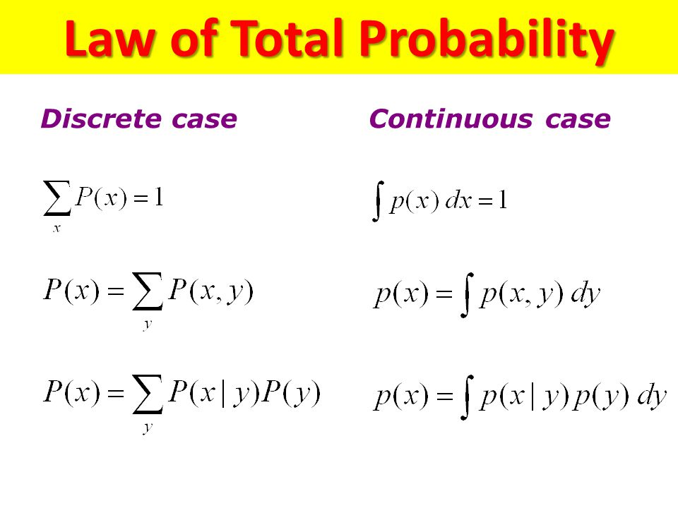 Law of Total Probability Discrete caseContinuous case