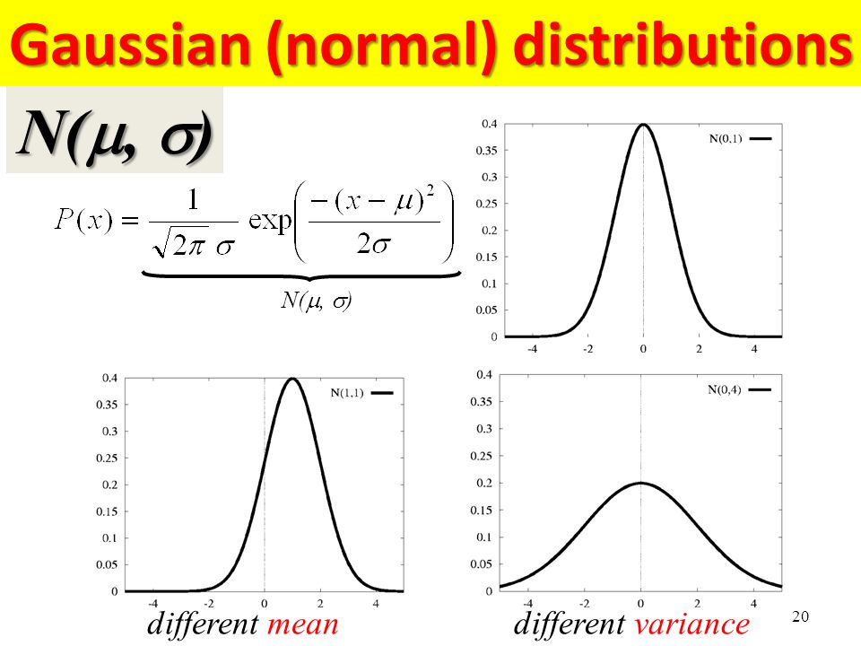 Gaussian (normal) distributions 20 N( ,  ) different mean different variance N( ,  )