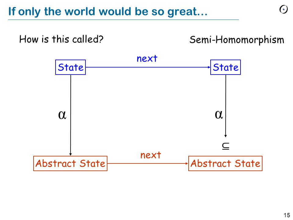 15 If only the world would be so great… State Abstract State State Abstract State next α α How is this called.