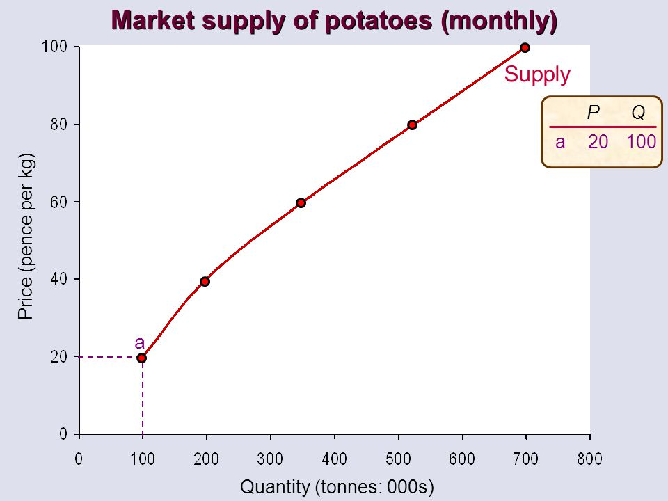Price (pence per kg) Quantity (tonnes: 000s) Supply a P 20 Q 100 a Market supply of potatoes (monthly)
